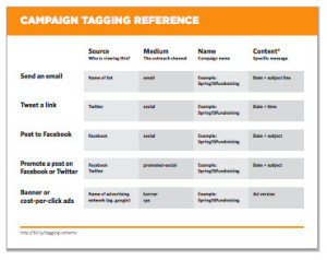 Google Analytics Campaign Tagging Cheat Sheet